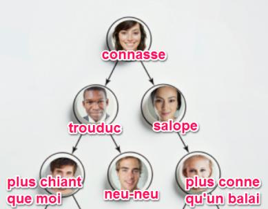 pilar-lopez-coach-sophrologue-therapie-constellation-business-75018-été-2015-business-mindset-agir-action-realiser-successe-connaître-developper-business-developpement-personnel-hierarchie-organigramme